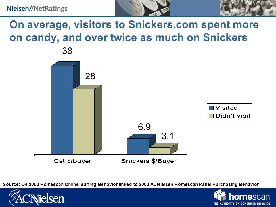 On average, visitors to Snickers.com spent more on candy, and over twice as much on Snickers Source: Q Homescan Online Surfing Behavior linked to 2003 ACNielsen Homescan Panel Purchasing Behavior