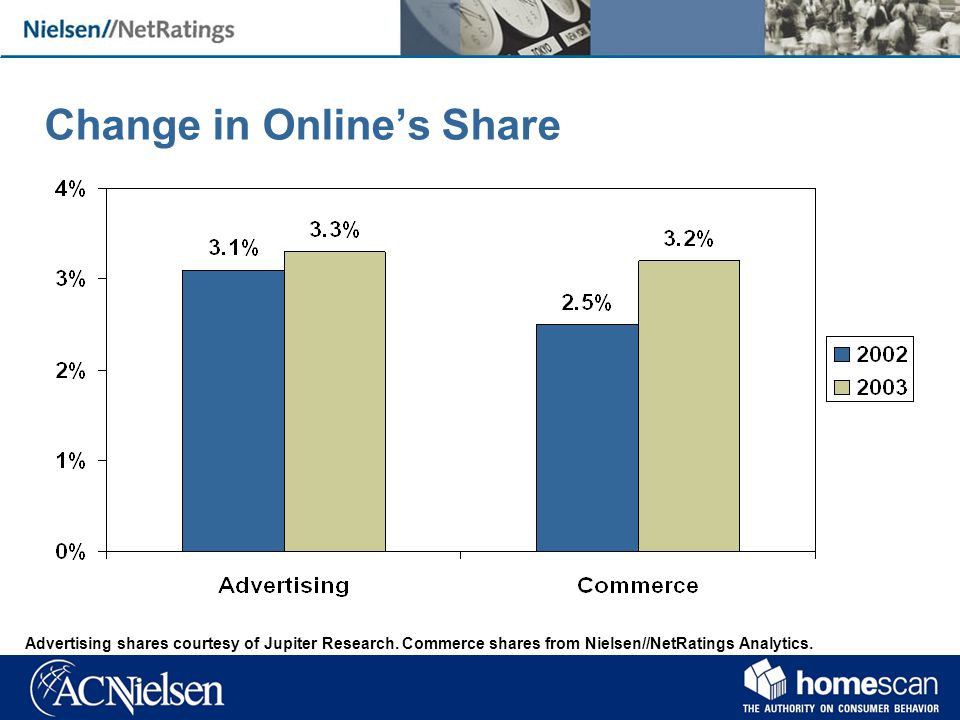 Change in Onlines Share Advertising shares courtesy of Jupiter Research.