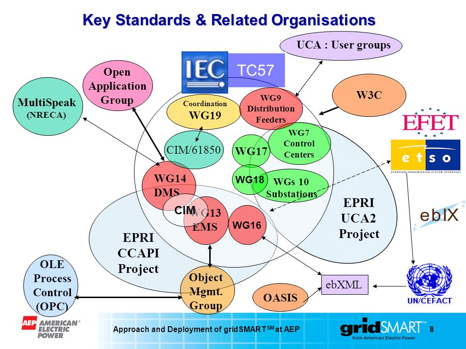 Approach and Deployment of gridSMART SM at AEP8 OLE Process Control (OPC) WG14 DMS Coordination WG19 WG13 EMS WGs 10 Substations Open Application Group WG7 Control Centers TC57 WG9 Distribution Feeders EPRI UCA2 Project EPRI CCAPI Project W3C CIM/61850 ebXML Object Mgmt.