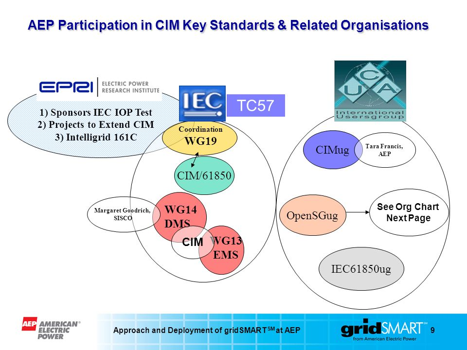 Approach and Deployment of gridSMART SM at AEP9 AEP Participation in CIM Key Standards & Related Organisations WG14 DMS Coordination WG19 WG13 EMS TC57 1) Sponsors IEC IOP Test 2) Projects to Extend CIM 3) Intelligrid 161C CIM/61850 CIM CIMug OpenSGug IEC61850ug See Org Chart Next Page Tara Francis, AEP Margaret Goodrich, SISCO