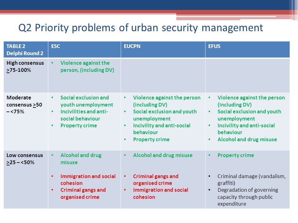 Q2 Priority problems of urban security management TABLE 2 Delphi Round 2 ESCEUCPNEFUS High consensus >75-100% Violence against the person, (including DV) Moderate consensus >50 – <75% Social exclusion and youth unemployment Incivilities and anti- social behaviour Property crime Violence against the person (including DV) Social exclusion and youth unemployment Incivility and anti-social behaviour Property crime Violence against the person (including DV) Social exclusion and youth unemployment Incivility and anti-social behaviour Alcohol and drug misuse Low consensus >25 – <50% Alcohol and drug misuse Immigration and social cohesion Criminal gangs and organised crime Alcohol and drug misuse Criminal gangs and organised crime Immigration and social cohesion Property crime Criminal damage (vandalism, graffiti) Degradation of governing capacity through public expenditure