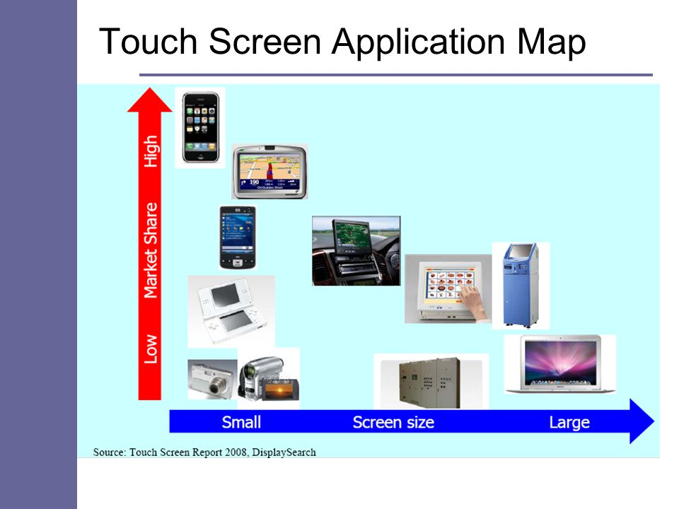 Touch Screen Application Map
