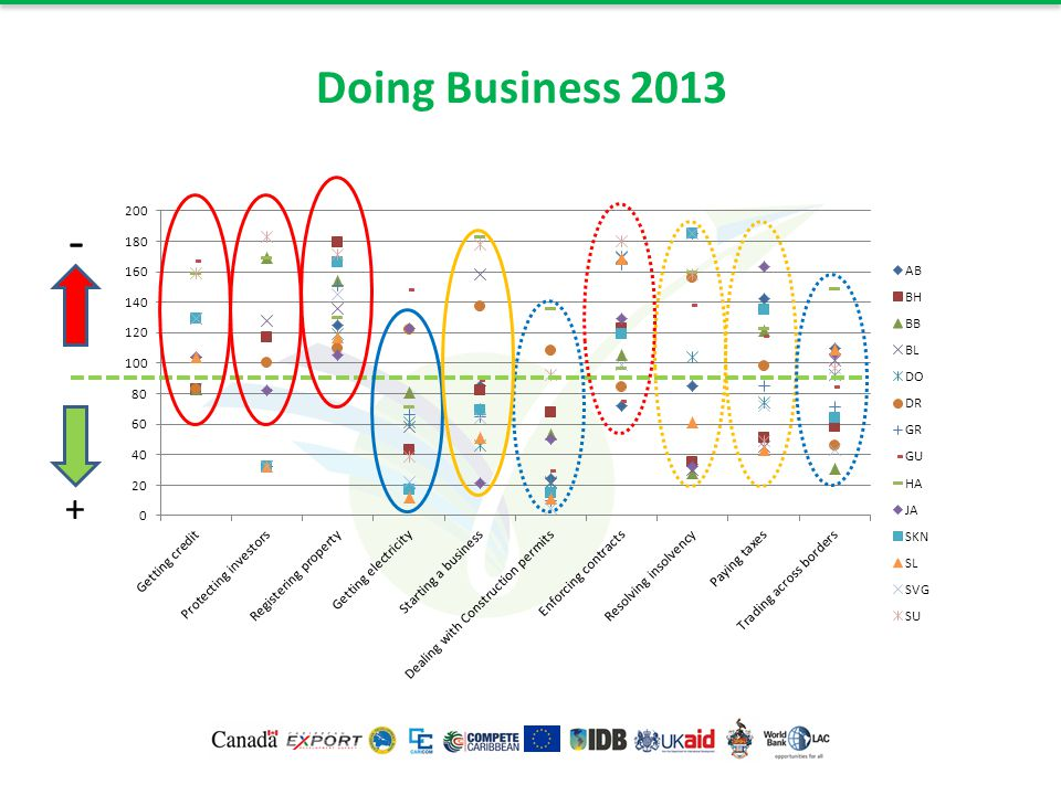 Doing Business 2013 + -