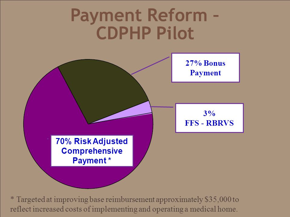 Payment Reform – CDPHP Pilot 70% Risk Adjusted Comprehensive Payment * 3% FFS - RBRVS 27% Bonus Payment * Targeted at improving base reimbursement approximately $35,000 to reflect increased costs of implementing and operating a medical home.
