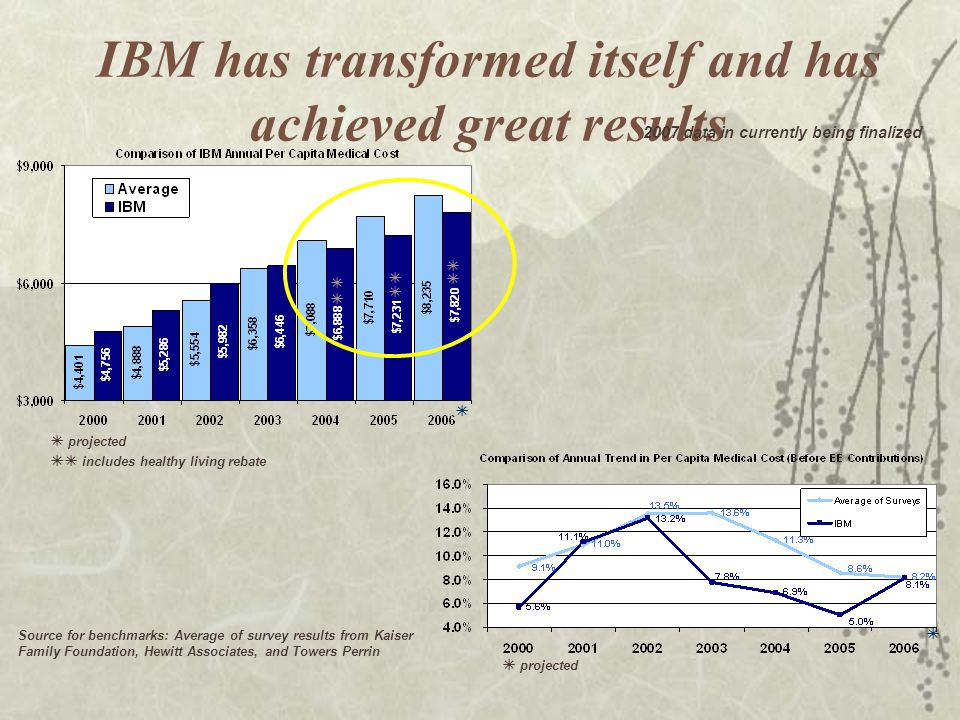 IBM has transformed itself and has achieved great results projected includes healthy living rebate Source for benchmarks: Average of survey results fr