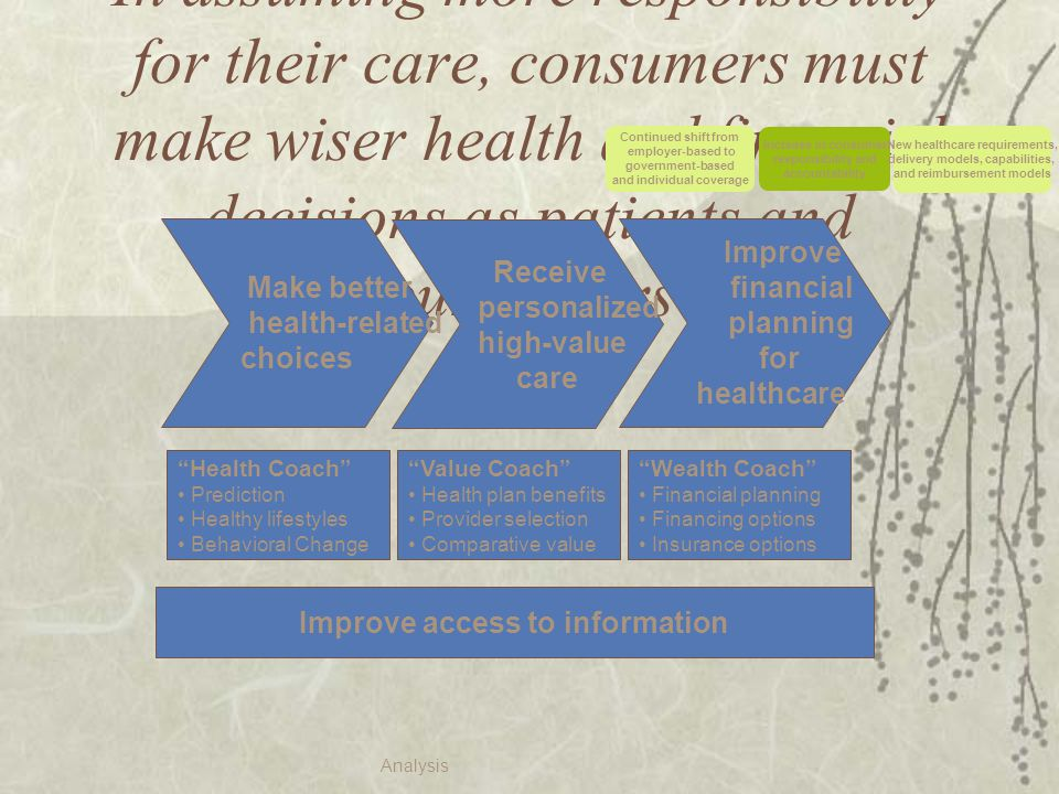 In assuming more responsibility for their care, consumers must make wiser health and financial decisions as patients and purchasers Improve access to information Health Coach Prediction Healthy lifestyles Behavioral Change Make better health-related choices Wealth Coach Financial planning Financing options Insurance options Improve financial planning for healthcare Value Coach Health plan benefits Provider selection Comparative value Receive personalized high-value care Analysis Continued shift from employer-based to government-based and individual coverage Increase in consumer responsibility and accountability New healthcare requirements, delivery models, capabilities, and reimbursement models