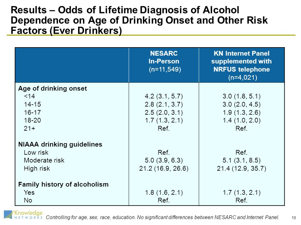 10 Results – Odds of Lifetime Diagnosis of Alcohol Dependence on Age of Drinking Onset and Other Risk Factors (Ever Drinkers) NESARC In-Person (n=11,5