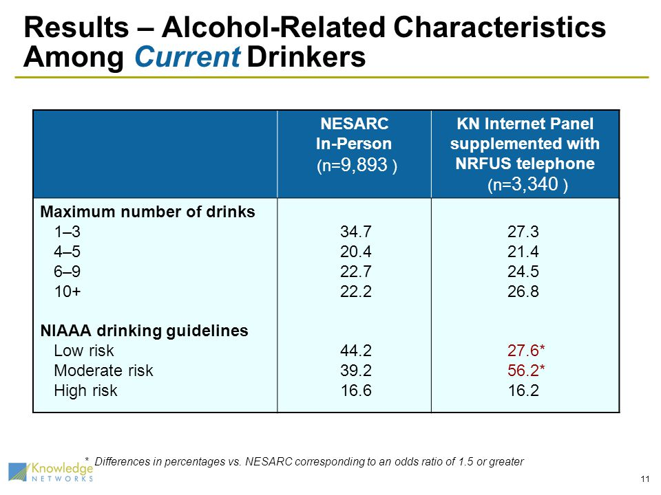 11 Results – Alcohol-Related Characteristics Among Current Drinkers NESARC In-Person (n= 9,893 ) KN Internet Panel supplemented with NRFUS telephone (