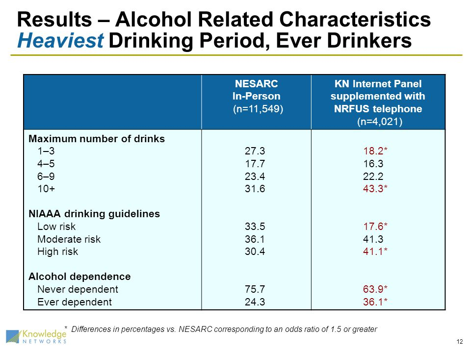 12 Results – Alcohol Related Characteristics Heaviest Drinking Period, Ever Drinkers NESARC In-Person (n=11,549) KN Internet Panel supplemented with N