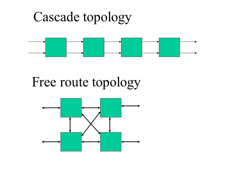 Cascade topology Free route topology