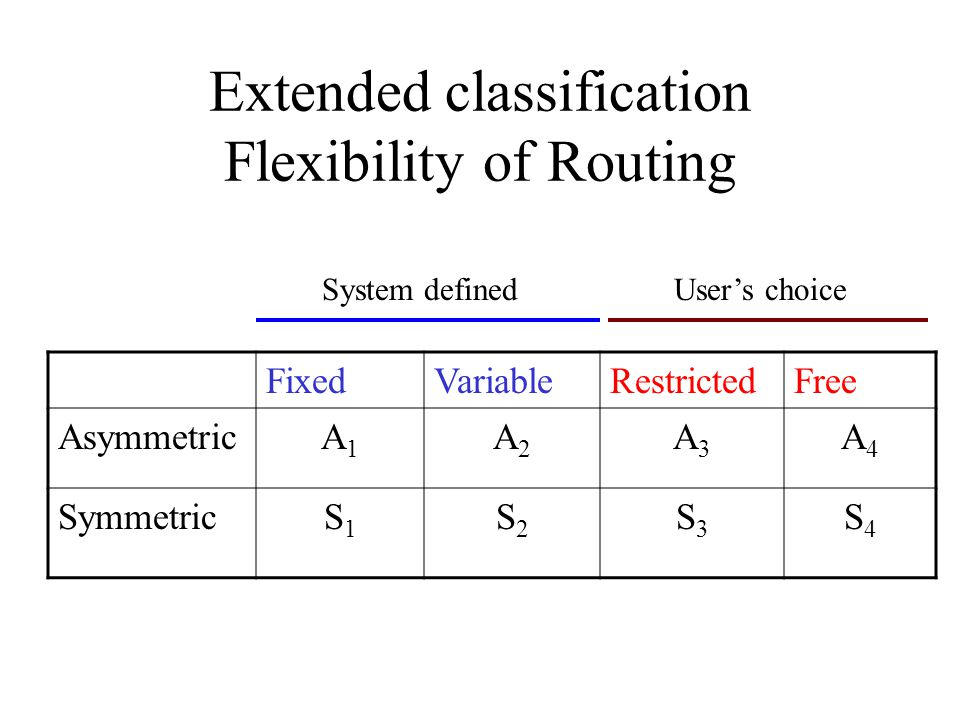 Extended classification Flexibility of Routing FixedVariableRestrictedFree AsymmetricA1A1 A2A2 A3A3 A4A4 SymmetricS1S1 S2S2 S3S3 S4S4 System definedUsers choice
