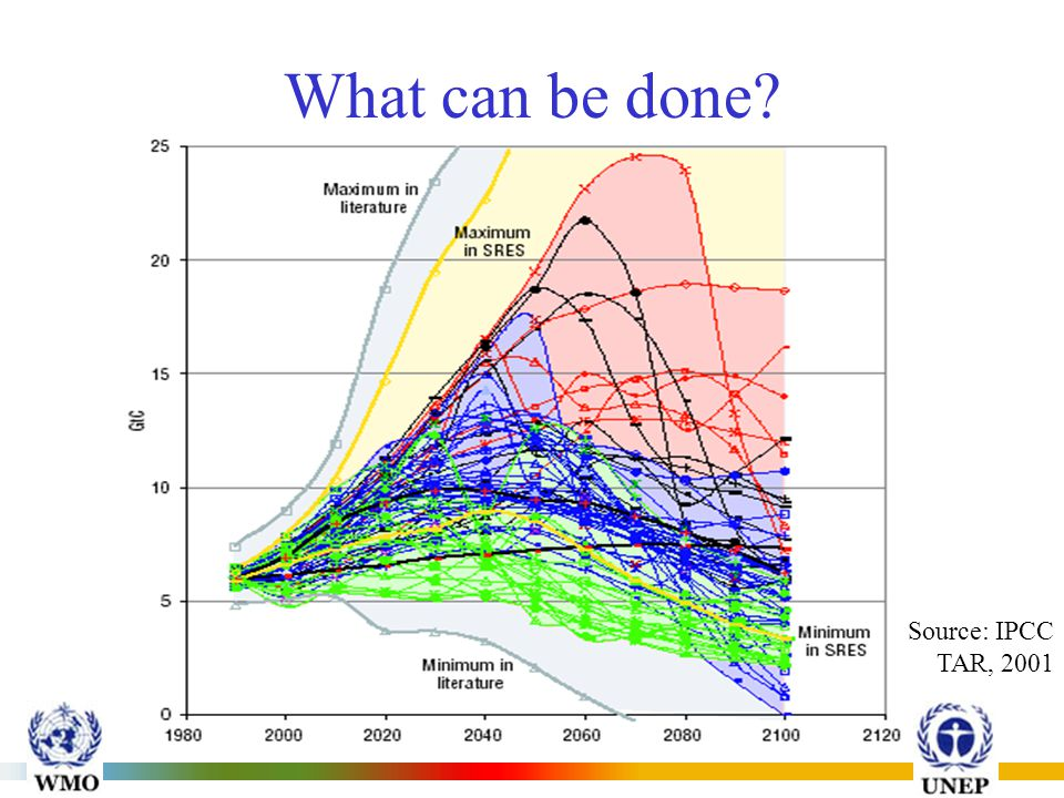 INTERGOVERNMENTAL PANEL ON CLIMATE CHANGE (IPCC) What can be done Source: IPCC TAR, 2001