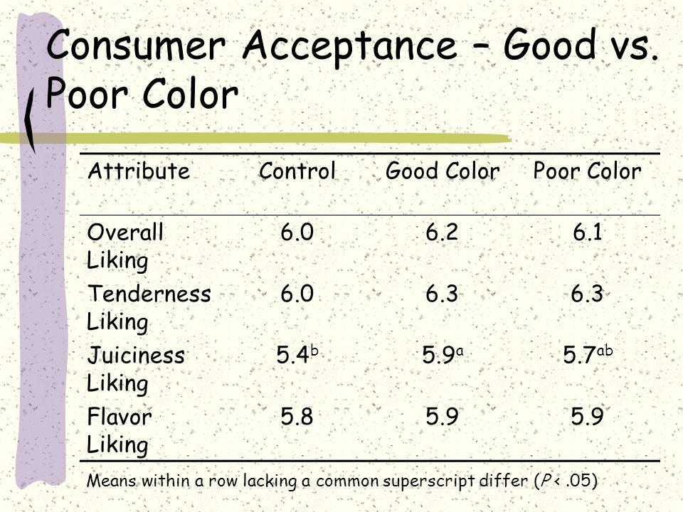 Consumer Acceptance – Good vs.