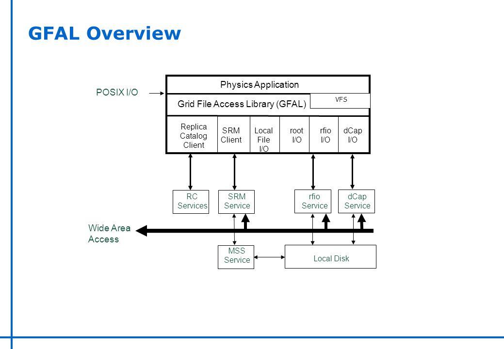 GFAL Overview Physics Application Replica Catalog Client SRM Client Local File I/O rfio I/O dCap I/O Grid File Access Library (GFAL) SRM Service dCap Service rfio Service RC Services MSS Service Local Disk POSIX I/O Wide Area Access VFS root I/O
