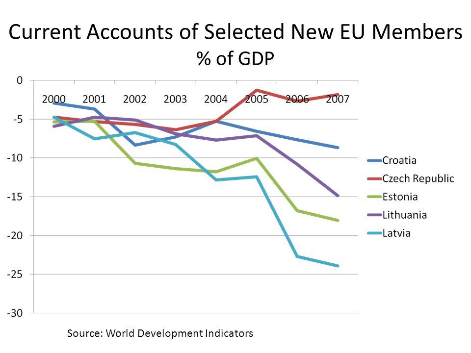 Current Accounts of Selected New EU Members % of GDP Source: World Development Indicators