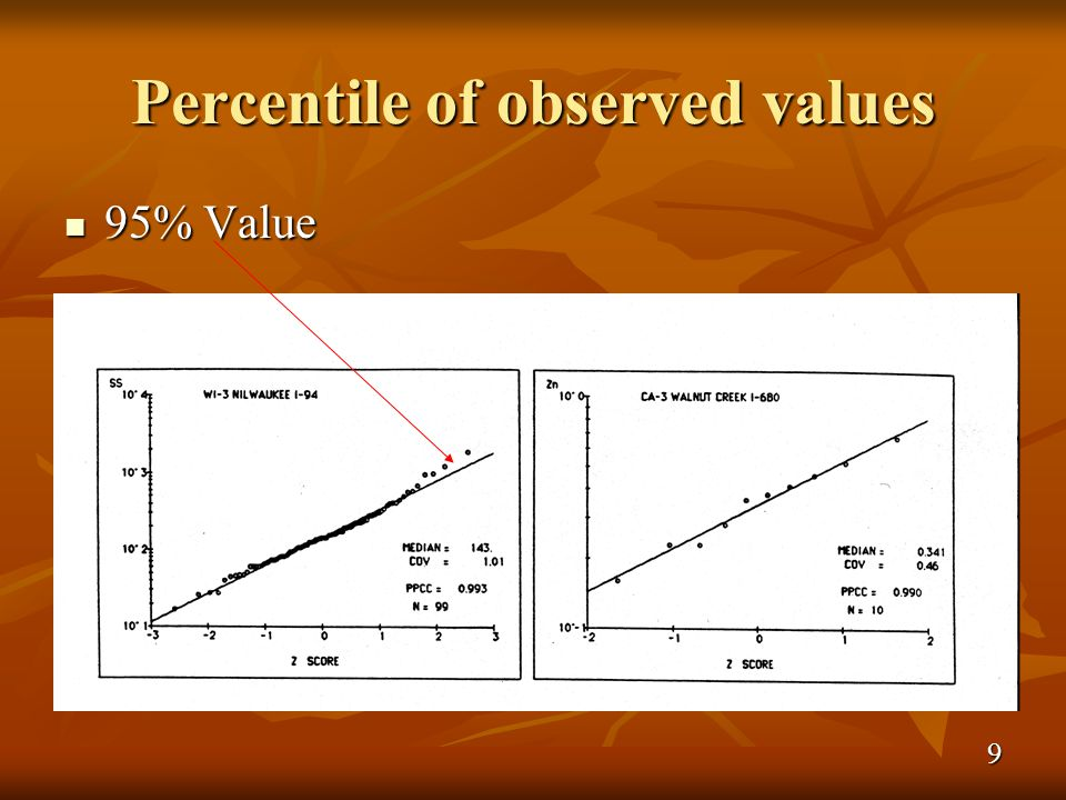 Percentile of observed values 95% Value 95% Value 9