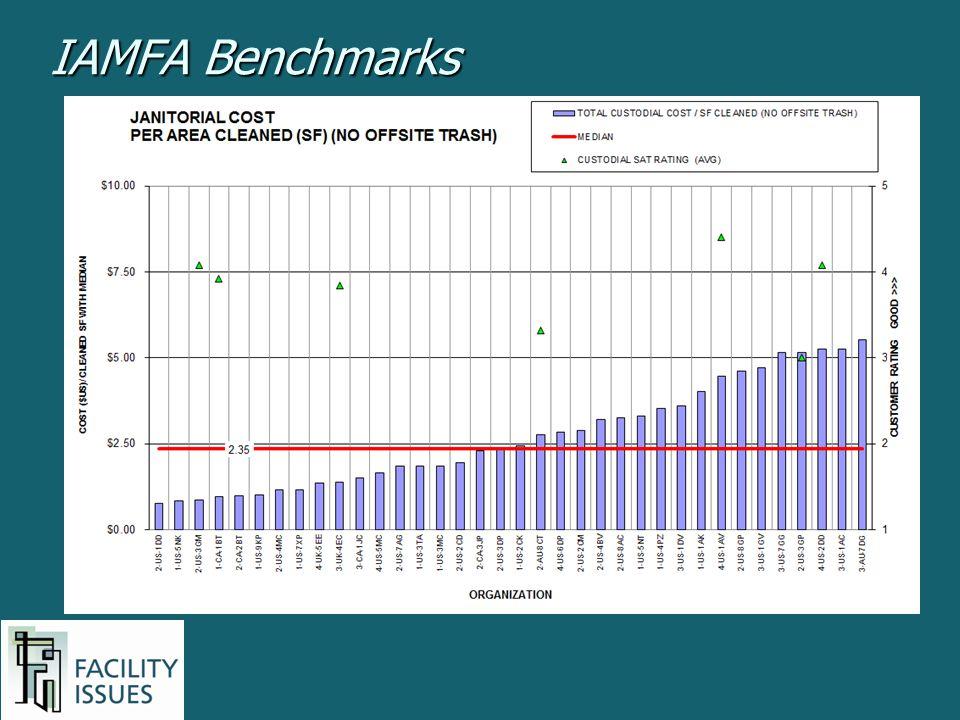 IAMFA Benchmarks