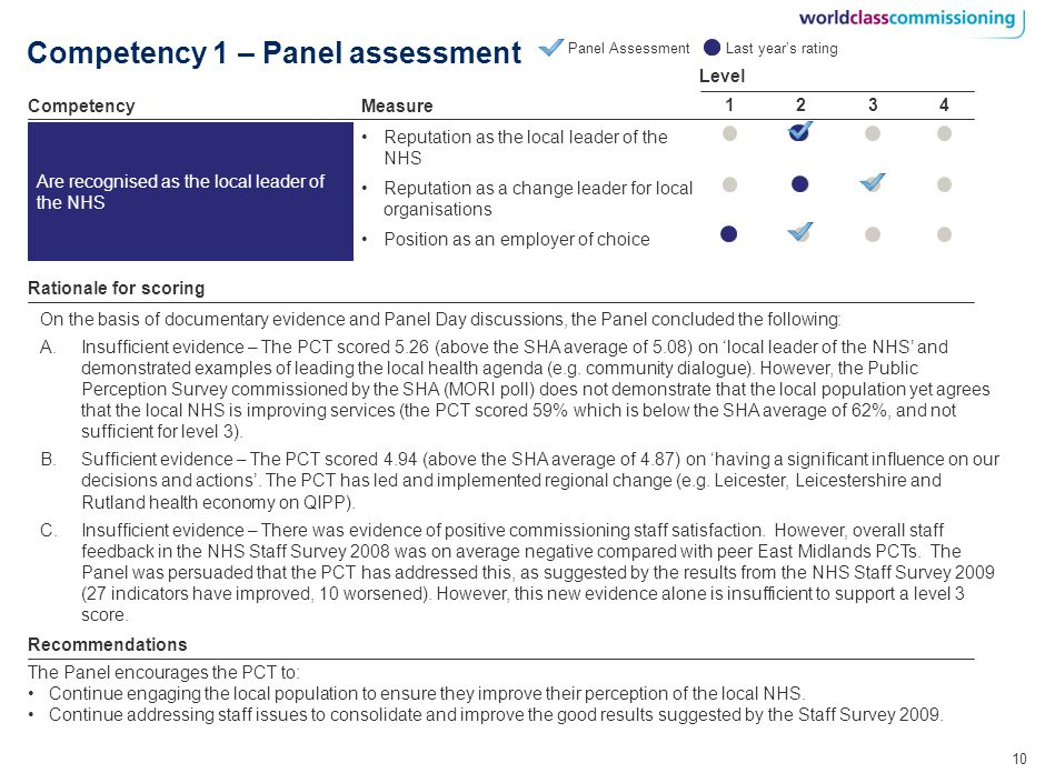 10 Competency 1 – Panel assessment Reputation as the local leader of the NHS Reputation as a change leader for local organisations Position as an employer of choice Level 3214 Measure Are recognised as the local leader of the NHS Panel Assessment Competency Rationale for scoring The Panel encourages the PCT to: Continue engaging the local population to ensure they improve their perception of the local NHS.