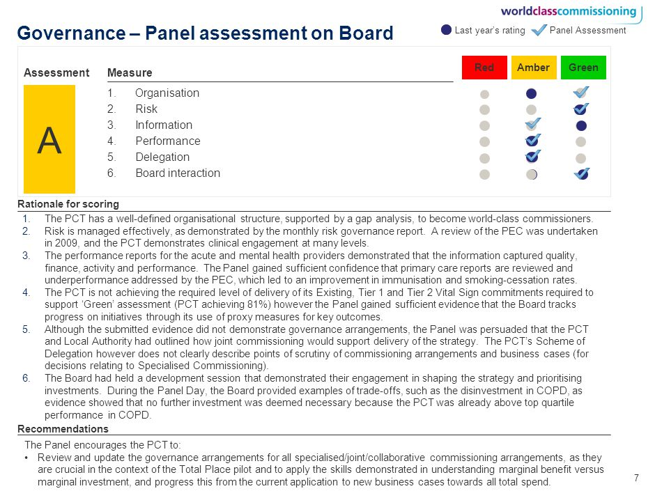 7 Governance – Panel assessment on Board 1.Organisation 2.Risk 3.Information 4.Performance 5.Delegation 6.Board interaction Rationale for scoring Recommendations A RedAmberGreen Measure Assessment Panel Assessment 1.The PCT has a well-defined organisational structure, supported by a gap analysis, to become world-class commissioners.