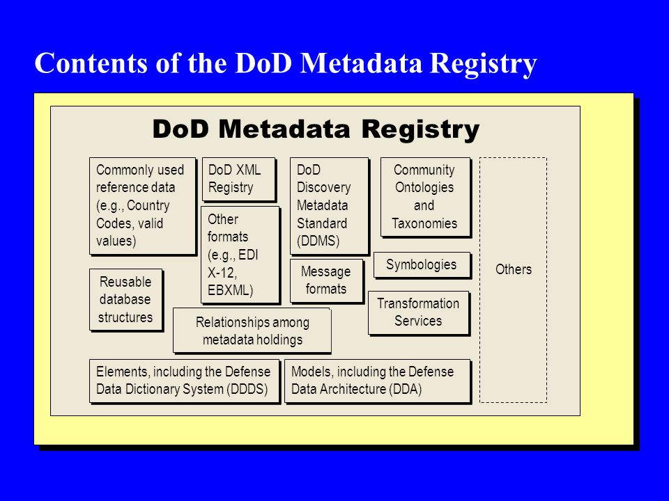 Contents of the DoD Metadata Registry Commonly used reference data (e.g., Country Codes, valid values) Reusable database structures DoD XML Registry Message formats Transformation Services Elements, including the Defense Data Dictionary System (DDDS) Models, including the Defense Data Architecture (DDA) Symbologies Community Ontologies and Taxonomies Community Ontologies and Taxonomies Other formats (e.g., EDI X-12, EBXML) DoD Metadata Registry Relationships among metadata holdings Others DoD Discovery Metadata Standard (DDMS) Others
