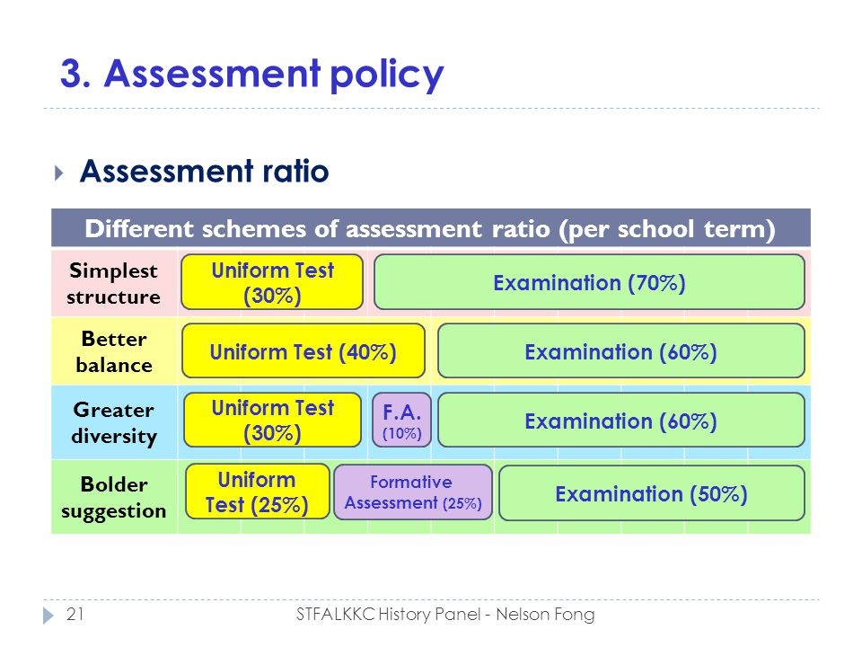 3. Assessment policy Assessment ratio Different schemes of assessment ratio (per school term) Simplest structure Better balance Greater diversity Bold