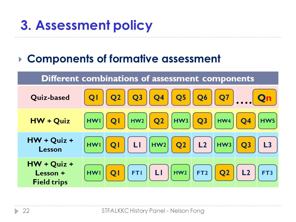 3. Assessment policy Components of formative assessment Different combinations of assessment components Q1Q2Q3Q4Q5Q6Q7 QnQn …. Q1Q2Q3Q4 HW1 HW2 HW3 HW