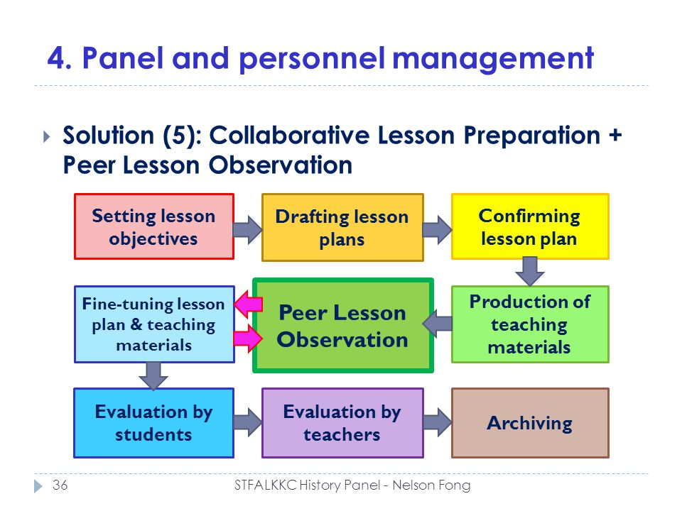 4. Panel and personnel management Solution (5): Collaborative Lesson Preparation + Peer Lesson Observation Setting lesson objectives Drafting lesson p