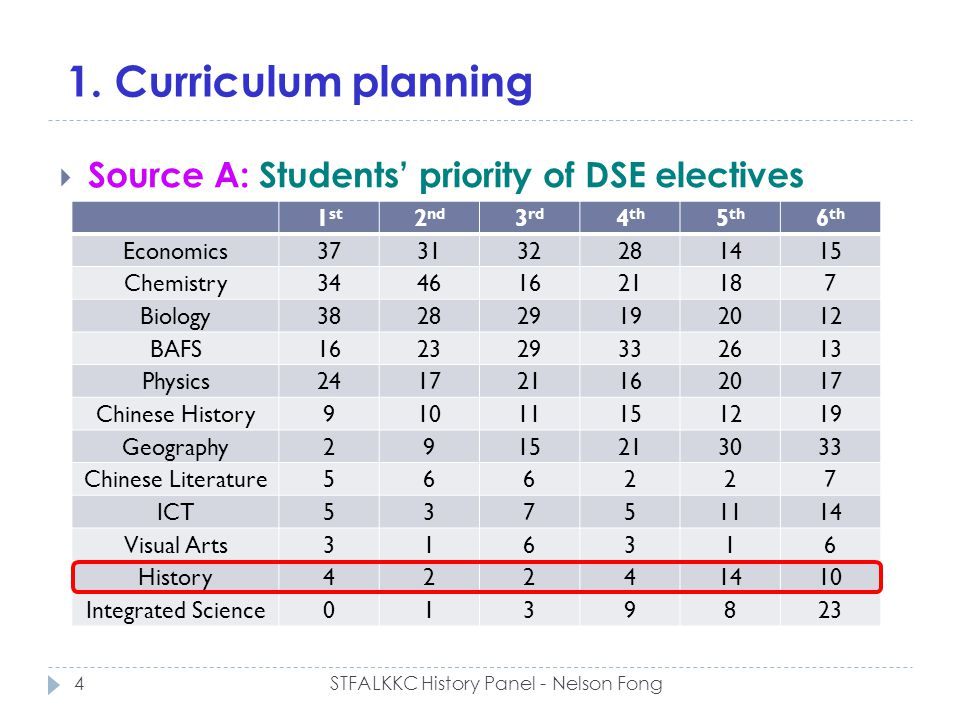 1. Curriculum planning Source A: Students priority of DSE electives 1 st 2 nd 3 rd 4 th 5 th 6 th Economics373132281415 Chemistry34461621187 Biology38