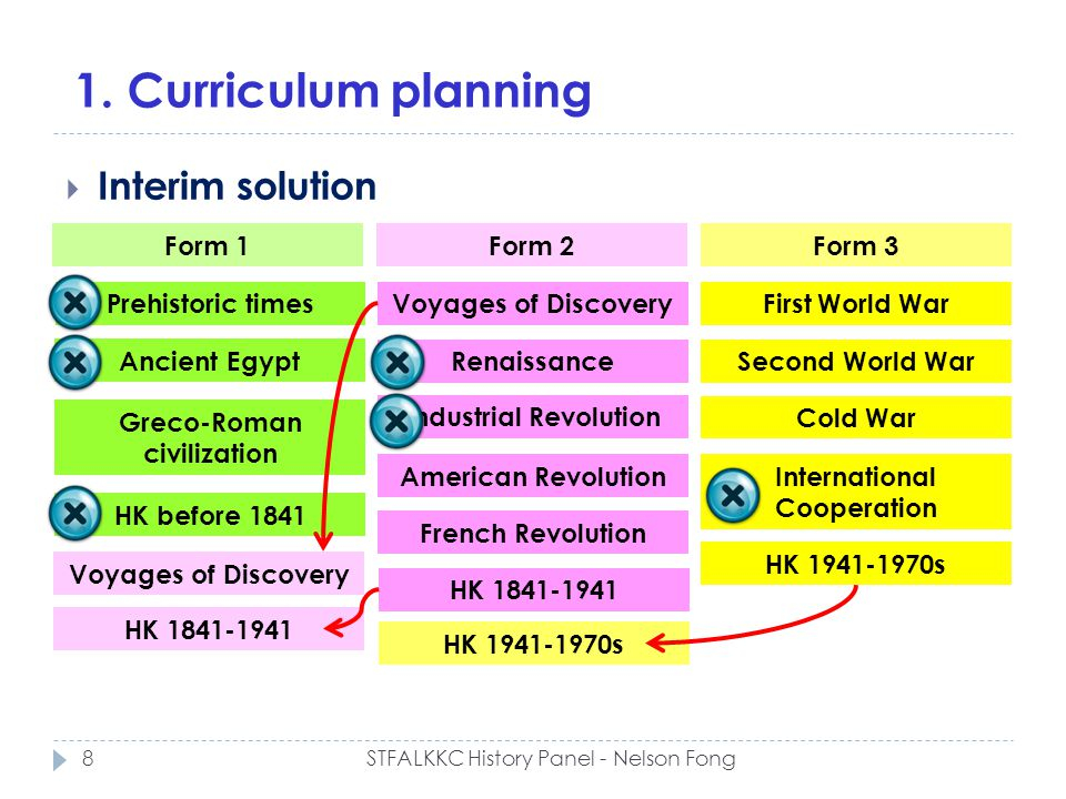 1. Curriculum planning Interim solution Form 1Form 2Form 3 Ancient Egypt Greco-Roman civilization HK before 1841 Voyages of Discovery Renaissance Indu