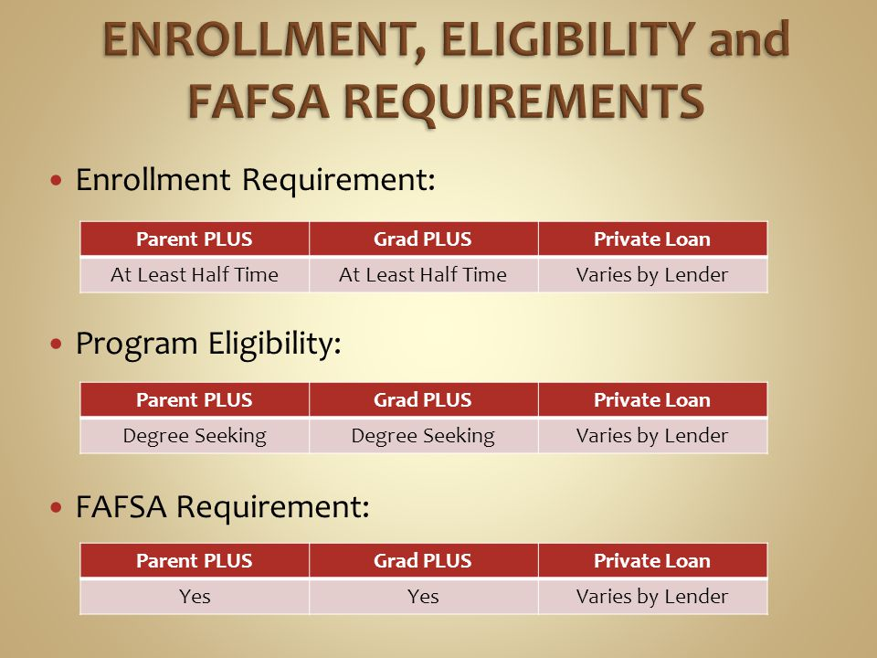 Fees: Reductions and Discounts Parent PLUSGrad PLUSPrivate Loan 4% Origination Fee Varies by Lender Parent PLUSGrad PLUSPrivate Loan 0.25% Auto Debit Only Varies by Lender