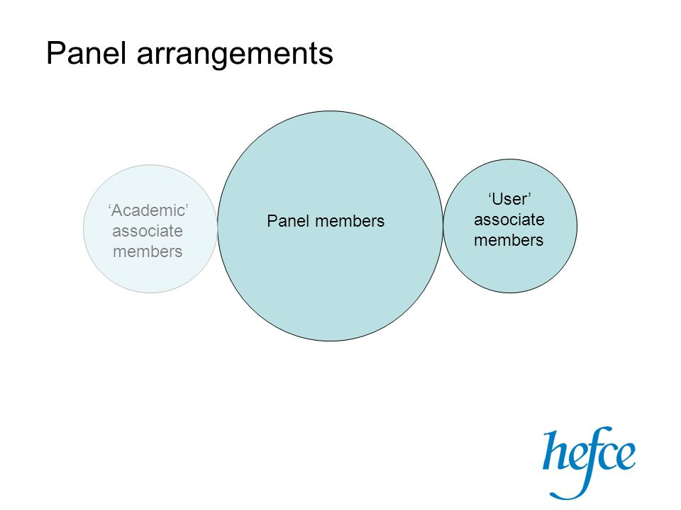 Panel arrangements Panel members User associate members Academic associate members