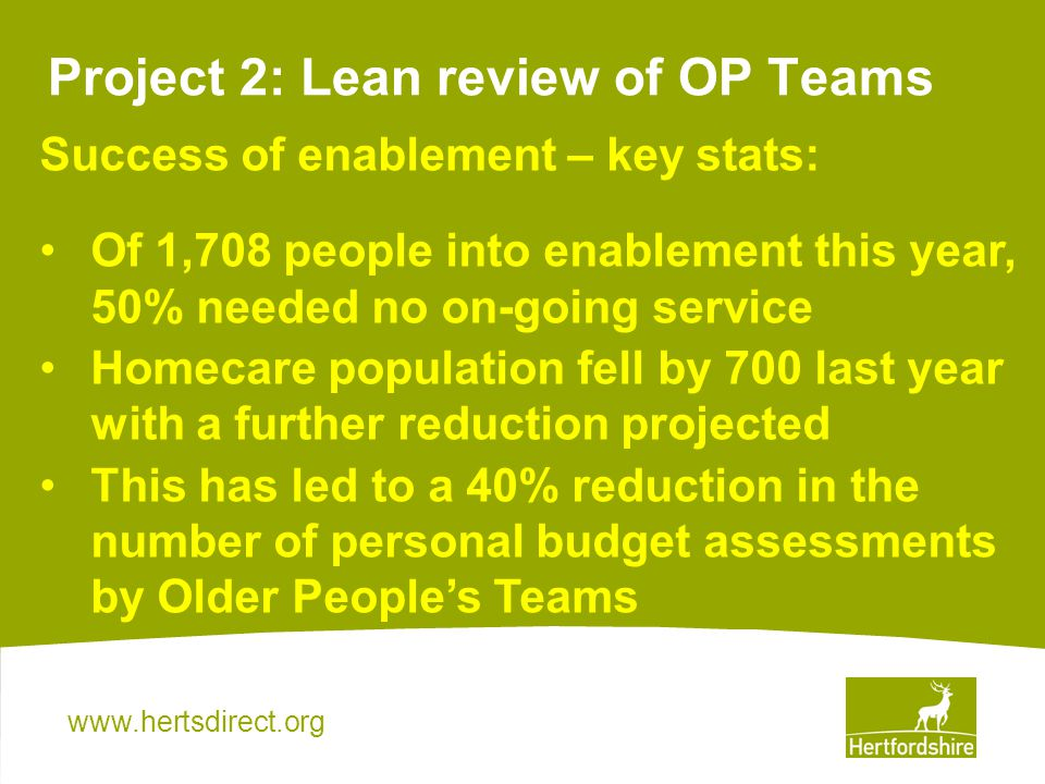 Project 2: Lean review of OP Teams Success of enablement – key stats: Of 1,708 people into enablement this year, 50% needed no on-going service Homecare population fell by 700 last year with a further reduction projected This has led to a 40% reduction in the number of personal budget assessments by Older Peoples Teams
