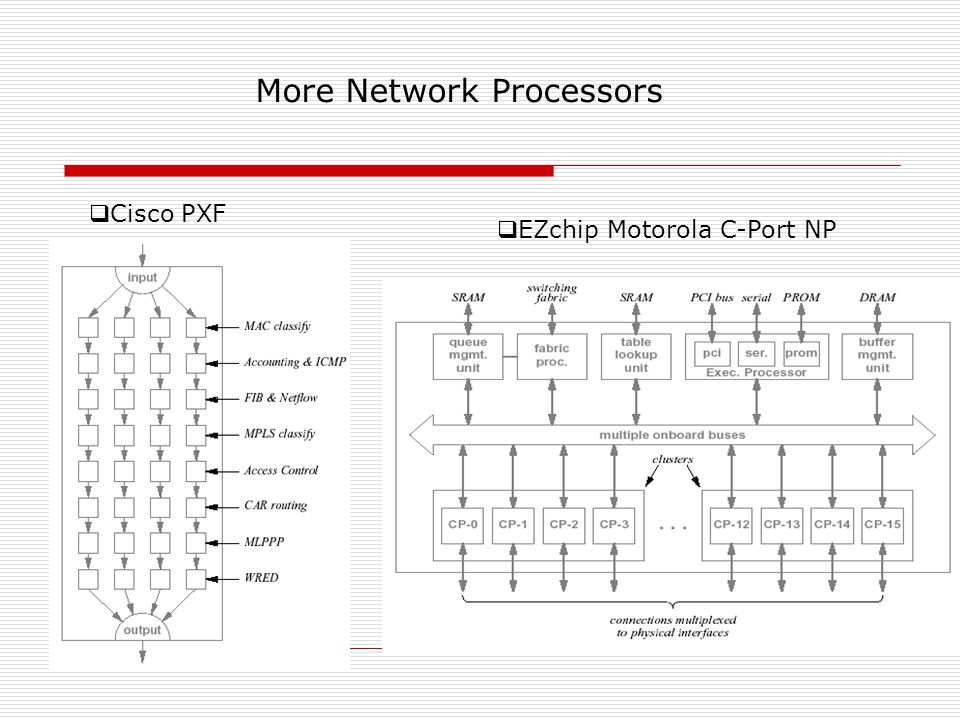 Cisco PXF EZchip Motorola C-Port NP More Network Processors