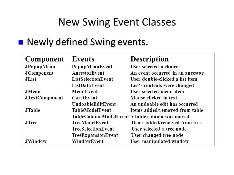 New Swing Event Classes ComponentEvents Description JPopupMenuPopupMenuEvent User selected a choice JComponentAncestorEvent An event occurred in an ancestor JListListSelectionEvent User double-clicked a list item ListDataEvent List s contents were changed JMenuMenuEvent User selected menu item JTextComponentCaretEvent Mouse clicked in text UndoableEditEvent An undoable edit has occurred JTableTableModelEvent Items added/removed from table TableColumnModelEvent A table column was moved JTreeTreeModelEvent Items added/removed from tree TreeSelectionEvent User selected a tree node TreeExpansionEvent User changed tree node JWindowWindowEvent User manipulated window Newly defined Swing events.