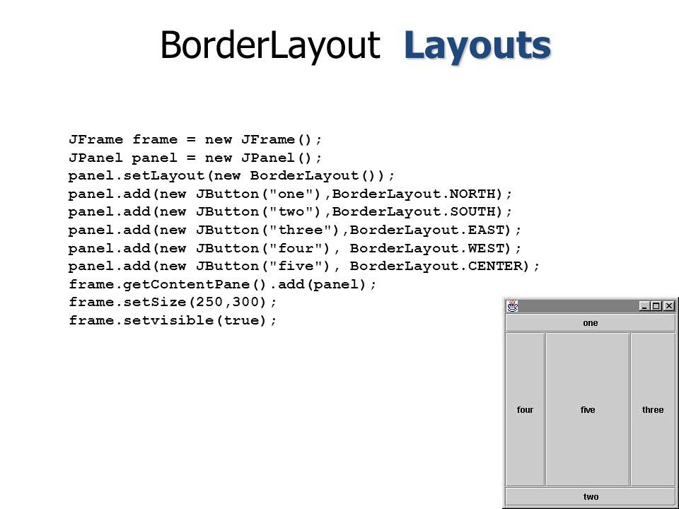 JFrame frame = new JFrame(); JPanel panel = new JPanel(); panel.setLayout(new BorderLayout()); panel.add(new JButton( one ),BorderLayout.NORTH); panel.add(new JButton( two ),BorderLayout.SOUTH); panel.add(new JButton( three ),BorderLayout.EAST); panel.add(new JButton( four ), BorderLayout.WEST); panel.add(new JButton( five ), BorderLayout.CENTER); frame.getContentPane().add(panel); frame.setSize(250,300); frame.setvisible(true); Layouts BorderLayout Layouts