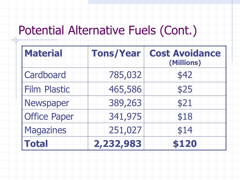 Potential Alternative Fuels (Cont.) MaterialTons/YearCost Avoidance (Millions) Cardboard785,032$42 Film Plastic465,586$25 Newspaper389,263$21 Office Paper341,975$18 Magazines251,027$14 Total2,232,983$120
