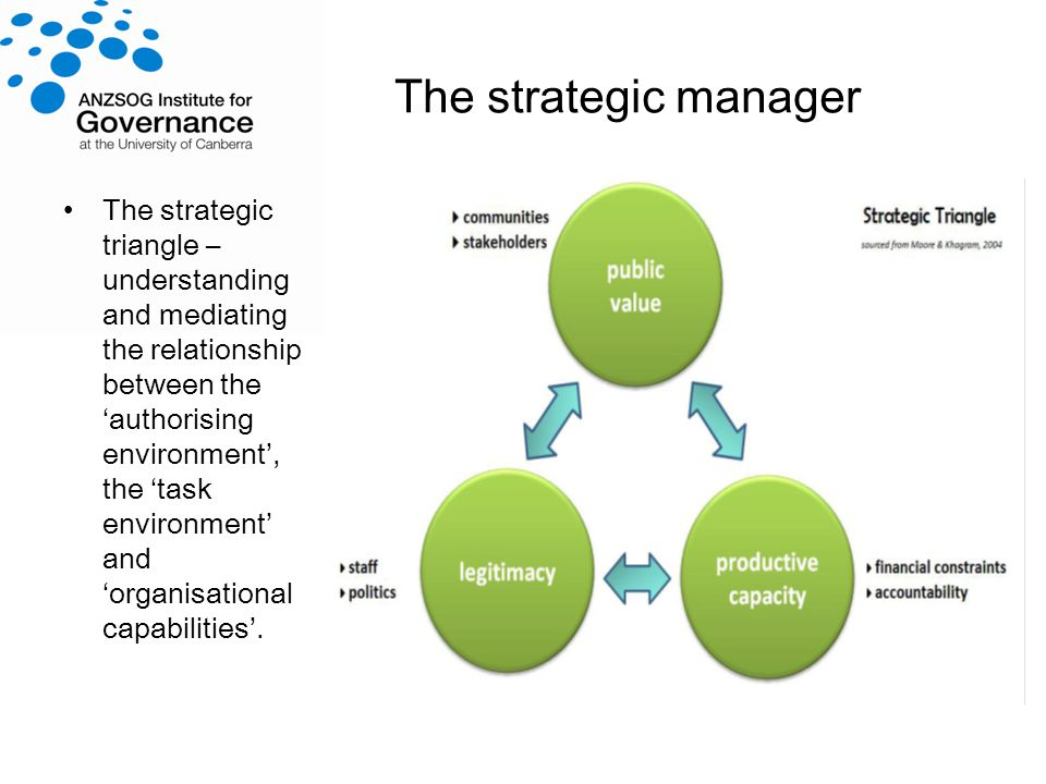 The strategic manager The strategic triangle – understanding and mediating the relationship between theauthorising environment, the task environment andorganisational capabilities.