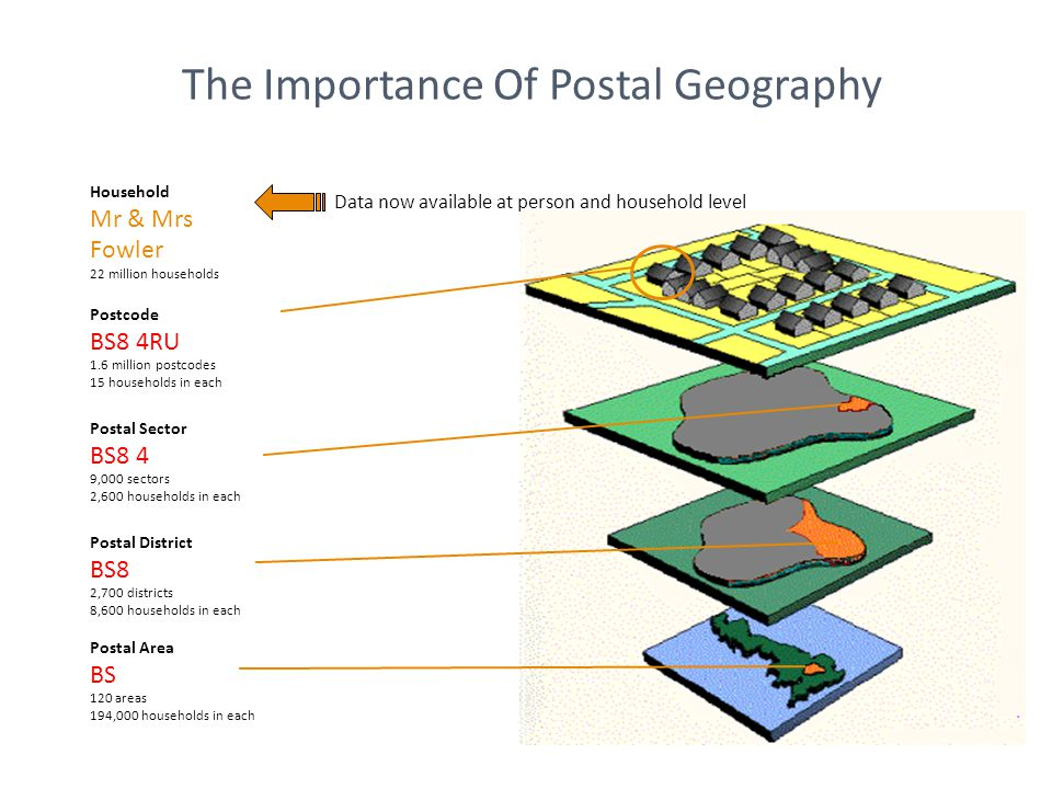 The Importance Of Postal Geography Postcode BS8 4RU 1.6 million postcodes 15 households in each Postal Sector BS8 4 9,000 sectors 2,600 households in each Postal District BS8 2,700 districts 8,600 households in each Postal Area BS 120 areas 194,000 households in each Household Mr & Mrs Fowler 22 million households Data now available at person and household level