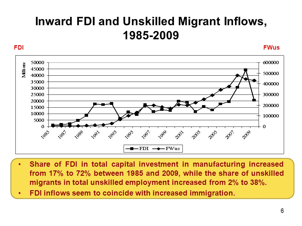 6 Inward FDI and Unskilled Migrant Inflows, 1985-2009 Share of FDI in total capital investment in manufacturing increased from 17% to 72% between 1985