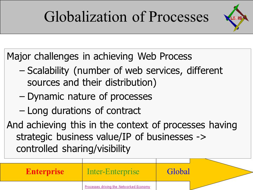 Web ProcessesWorkflows Distributed Workflows GlobalEnterpriseInter-Enterprise B2BE-Services Globalization of Processes Major challenges in achieving Web Process –Scalability (number of web services, different sources and their distribution) –Dynamic nature of processes –Long durations of contract And achieving this in the context of processes having strategic business value/IP of businesses -> controlled sharing/visibility Processes driving the Networked Economy