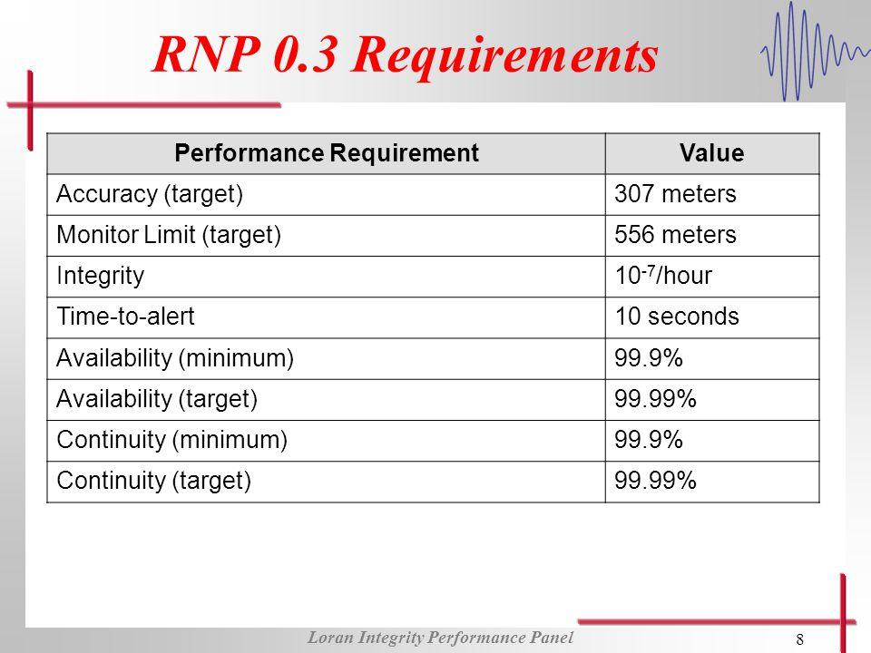 Loran Integrity Performance Panel 8 RNP 0.3 Requirements Performance RequirementValue Accuracy (target)307 meters Monitor Limit (target)556 meters Int