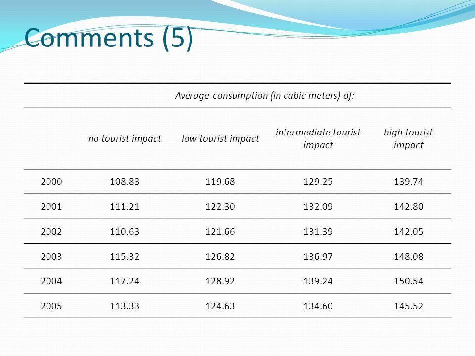 Comments (5) Average consumption (in cubic meters) of: no tourist impactlow tourist impact intermediate tourist impact high tourist impact 2000108.831