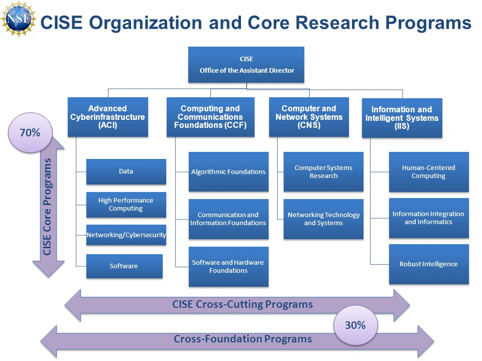 CISE Organization and Core Research Programs CISE Cross-Cutting Programs Cross-Foundation Programs 30% 70% CISE Core Programs