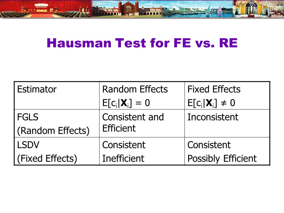 Hausman Test for FE vs.