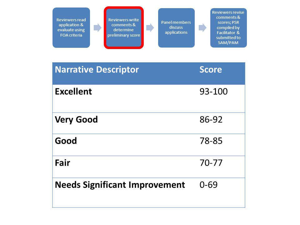 Reviewers read application & evaluate using FOA criteria Reviewers write comments & determine preliminary score Panel members discuss applications Reviewers revise comments & scores; PSR compiled by Facilitator & submitted to SAM/PAM Narrative DescriptorScore Excellent Very Good86-92 Good78-85 Fair70-77 Needs Significant Improvement0-69