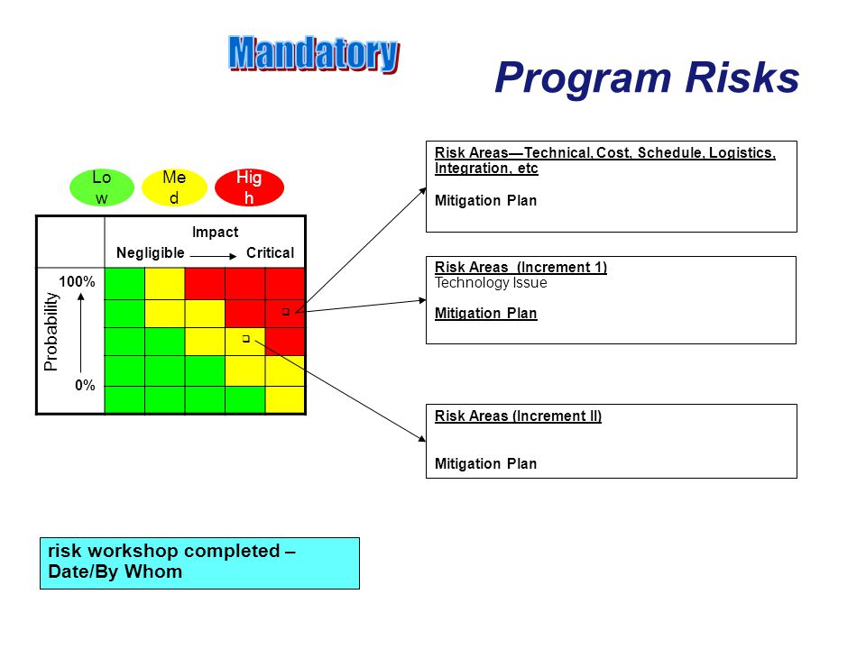 Program Risks Impact Negligible Critical 100% 0% Risk Areas (Increment 1) Technology Issue Mitigation Plan Risk Areas (Increment II) Mitigation Plan R