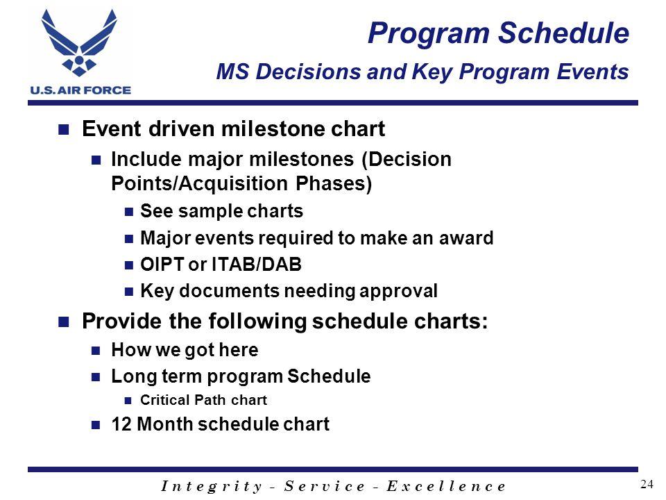 I n t e g r i t y - S e r v i c e - E x c e l l e n c e 24 Program Schedule MS Decisions and Key Program Events Event driven milestone chart Include m