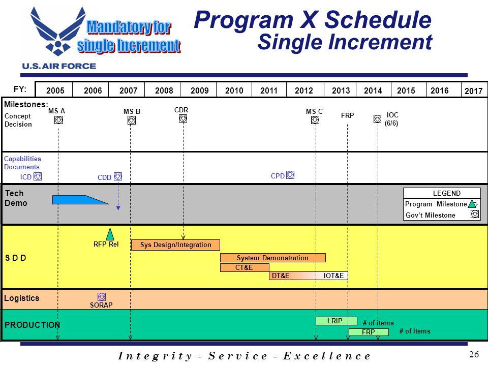 I n t e g r i t y - S e r v i c e - E x c e l l e n c e 26 Program X Schedule Single Increment MS C S D D MS B LEGEND Program Milestone Govt Milestone