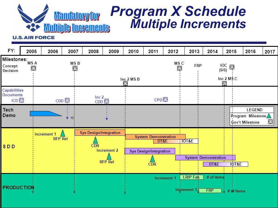 I n t e g r i t y - S e r v i c e - E x c e l l e n c e 27 Program X Schedule Multiple Increments MS C S D D MS B LEGEND Program Milestone Govt Milest