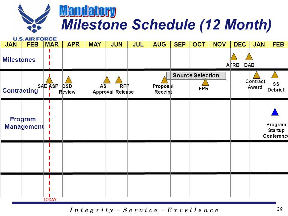 I n t e g r i t y - S e r v i c e - E x c e l l e n c e 29 Milestone Schedule (12 Month) JANMARMAYJULSEPNOVFEBAPRJUNAUGOCTDEC Source Selection TODAY A